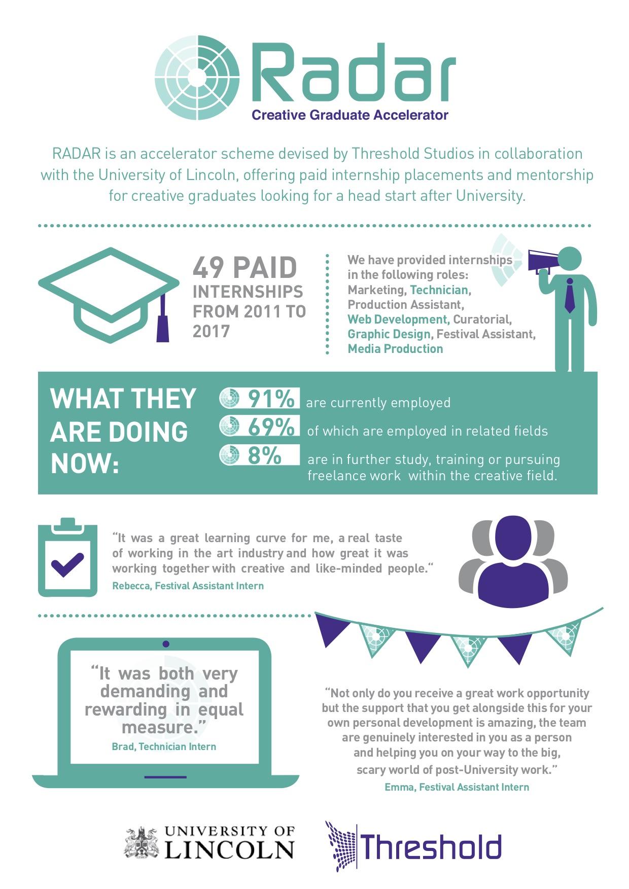 infographic for RADAR